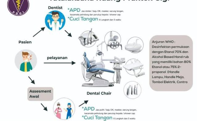 Perlukah 'New Normal' Layanan Kesehatan Gigi Pasca Pandemi?